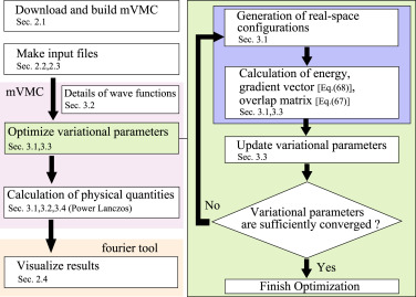 mVMC—Open-source software for many-variable variational