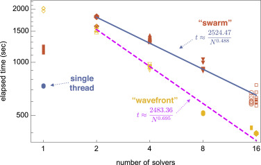 FDTD: Solving 1+1D delay PDE in parallel - ScienceDirect