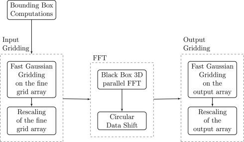 BlackNUFFT: Modular customizable black box hybrid