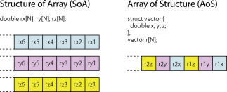 SIMD vectorization for the Lennard-Jones potential with AVX2