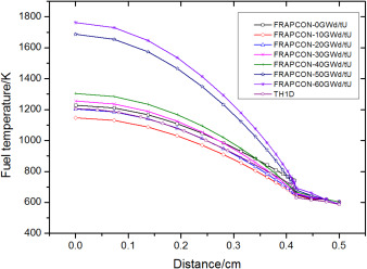 Coupling of FRAPCON for fuel performance analysis in the