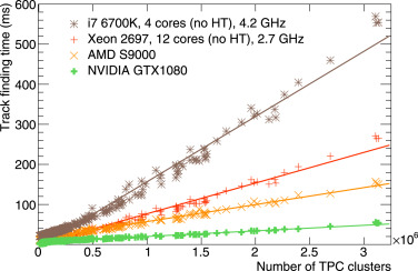 Real-time data processing in the ALICE High Level Trigger at the LHC