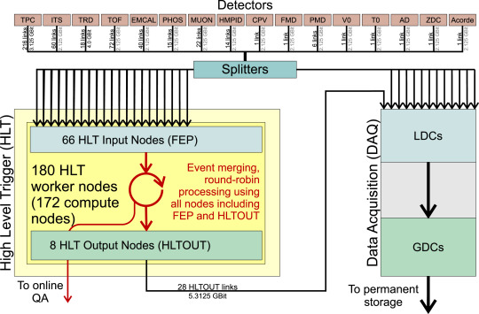 Real-time data processing in the ALICE High Level Trigger at