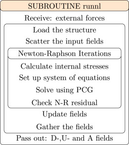 OpenFPCI: A parallel fluid–structure interaction framework