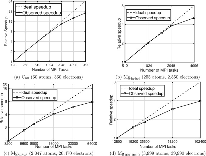 DFT-FE – A massively parallel adaptive finite-element code