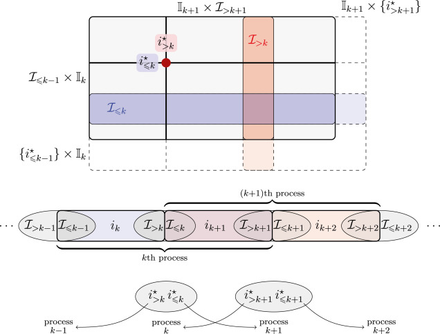 Parallel cross interpolation for high–precision calculation