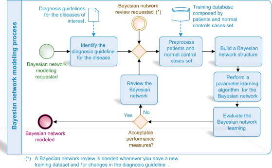 modeling in medical decision making a bayesian approach pdf