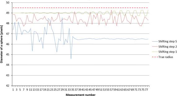 Maximum Sphere Method For Shell Patency Measurements In Viviparous