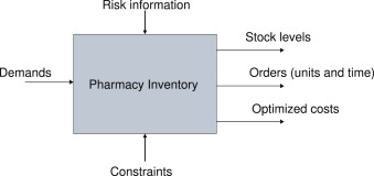 Stock management in hospital pharmacy using chance