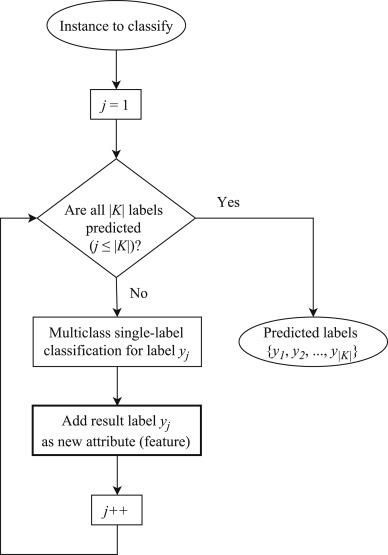 Free binary options graphs