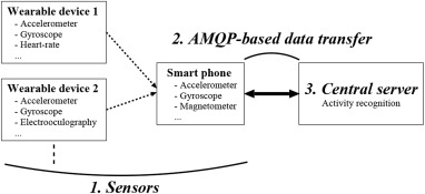 A general framework for sensor-based human activity