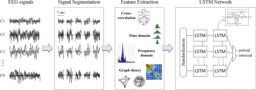 A Long Short-Term Memory deep learning network for the