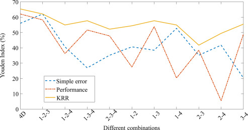 Early-warning of ARDS using novelty detection and data