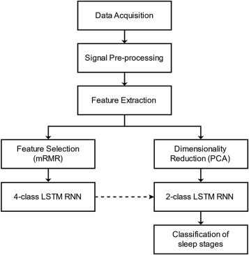 Cascaded LSTM recurrent neural network for automated sleep stage