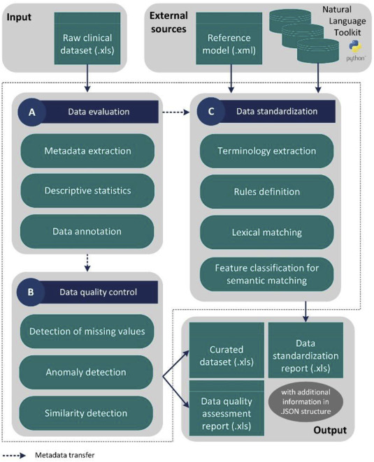 Medical Data Quality Assessment On The Development Of An Automated Framework For Medical Data Curation Sciencedirect Assessment data can provide real insight if you know the right type of data to use for each decision. medical data quality assessment on the