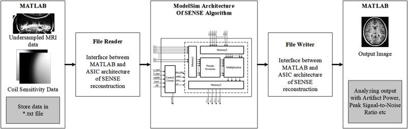 ASIC modelling of SENSE for parallel MRI - ScienceDirect