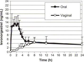 bioavailability of the yuzpe and levonorgestrel regimens of