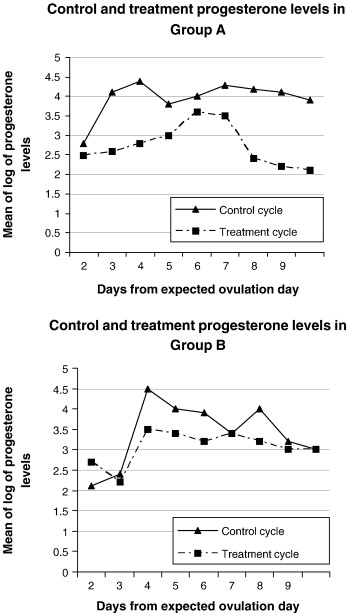 Effect of single administration of levonorgestrel on the menstrual