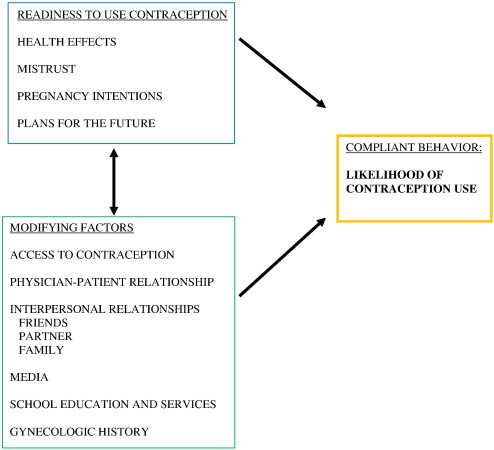 Barriers to and enablers of contraceptive use among