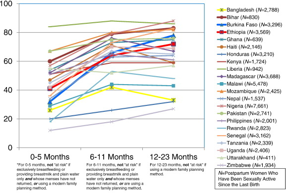 Missed Opportunities For Family Planning An Analysis Of Pregnancy