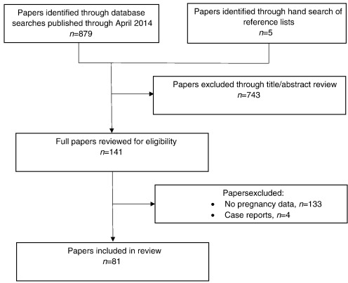 Ectopic pregnancy with use of progestin-only injectables and