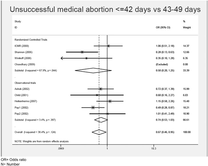 Efficacy of medical abortion prior to 6 gestational weeks: a