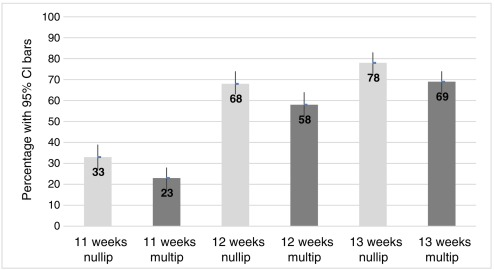 First-trimester aspiration abortion practices: a survey of