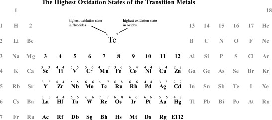 The highest oxidation states of the transition metal elements periodic table showing the highest experimentally known oxidation states in homoleptic fluorides and oxides respectively urtaz Choice Image