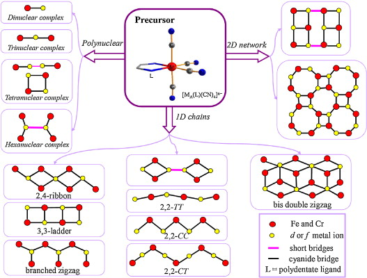 Cyanide Bridged Assemblies Constructed From Capped Tetracyanometalate Building Blocks Ma Ligand Cn 4 1 2 Ma Fe Or Cr Sciencedirect