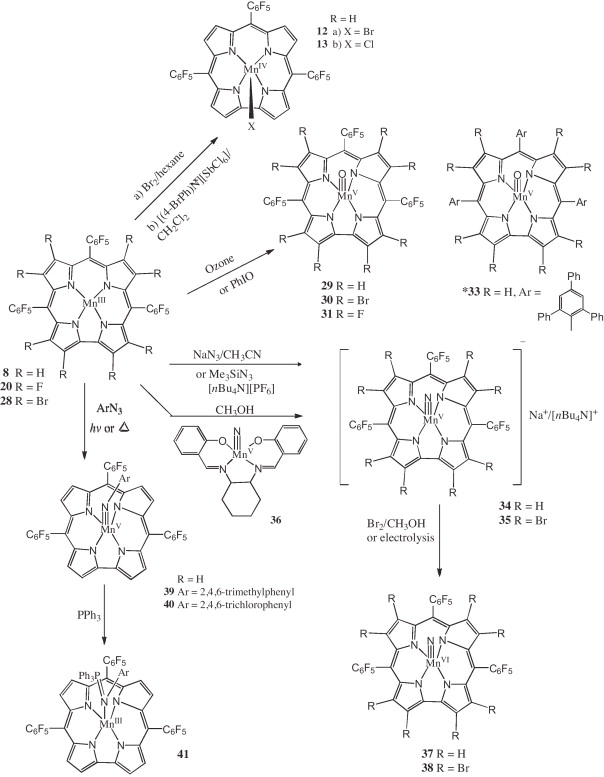 Recent Developments In Manganese Corrole Chemistry