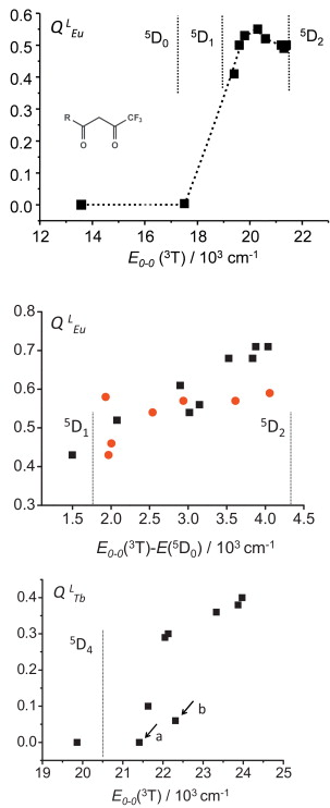 On The Design Of Highly Luminescent Lanthanide Complexes