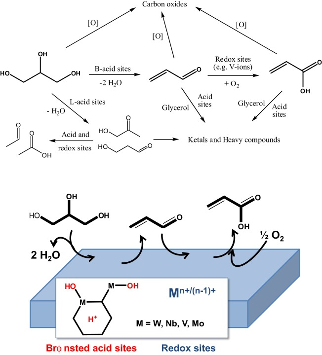 3caf5ffd07 Mixed-oxide catalysts with vanadium as the key element for gas-phase ...