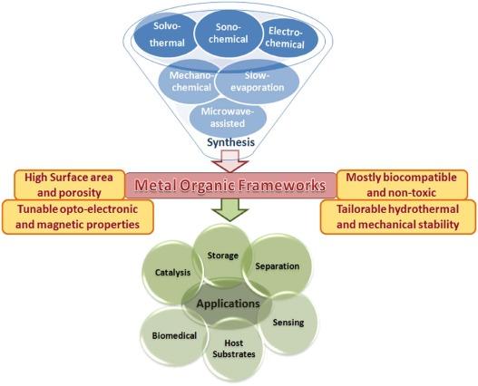 Recent advances in enzyme immobilization techniques: Metal