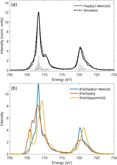 K- and L-edge X-ray absorption spectroscopy (XAS) and
