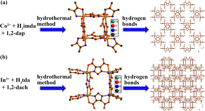 The coordination chemistry of N heterocyclic carboxylic acid A