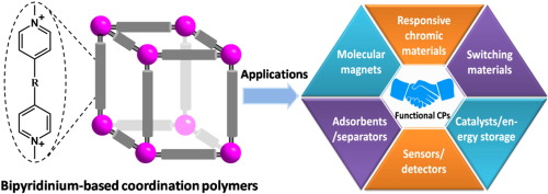thesis on coordination polymers