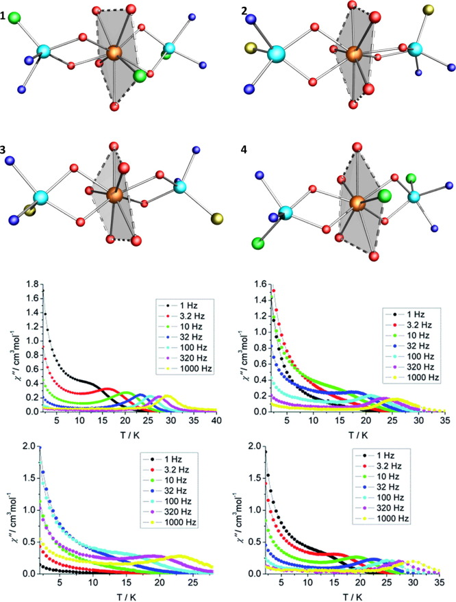 Molecular Magnetism Of Lanthanide Advances And Perspectives