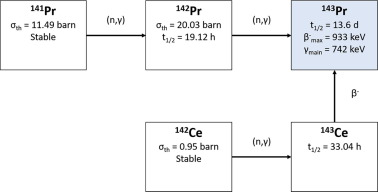 Radiochemical processing of nuclear-reactor-produced