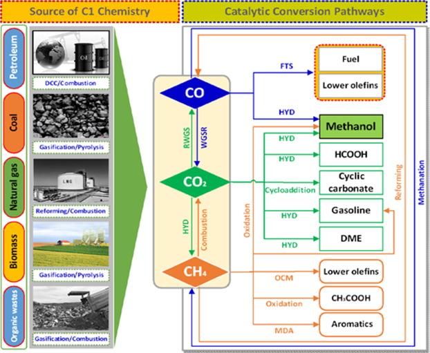 Metal-organic framework-based heterogeneous catalysts for