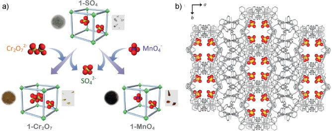 N-donor linker based metal-organic frameworks (MOFs