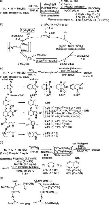 Recent advances in catalytic silylation of dinitrogen using