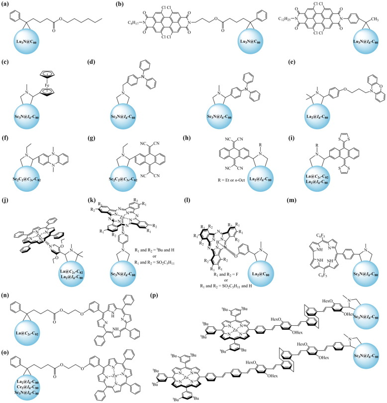 Exohedral functionalization of endohedral metallofullerenes
