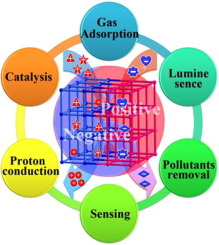 Design Strategies And Applications Of Charged Metal Organic Frameworks Sciencedirect