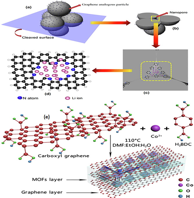 Metal-organic frameworks (MOFs) and their composites as electrodes