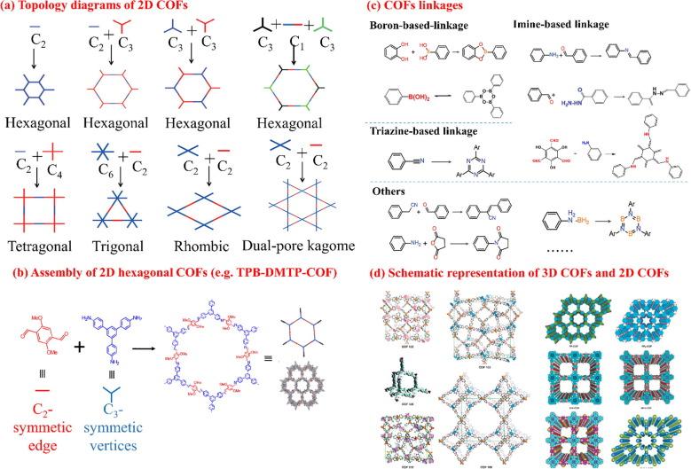 Covalent Organic Frameworks Cofs For Environmental Applications Sciencedirect