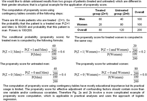 Why to use propensity score in observational studies? Case