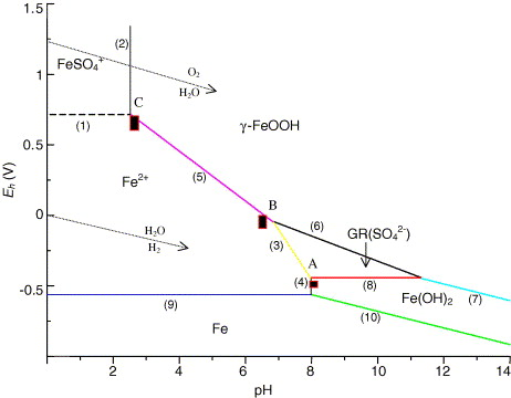 Mass Balance And Ehph Diagrams Of Feiiiii Green Rust In Aqueous