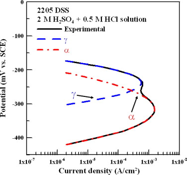 Galvanic corrosion between the constituent phases in duplex
