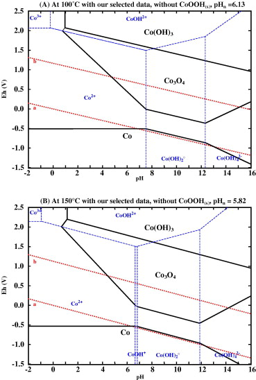 New insight in the behaviour of coh2o system at 25150 c based on pourbaix diagrams for coh2o system at 100 and 150 c and cotot 106 molal ccuart Gallery