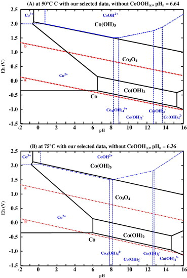 New insight in the behaviour of coh2o system at 25150 c based on pourbaix diagrams for coh2o system at 50 and 75 c and cotot 102 molal ccuart Gallery